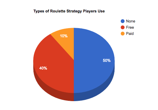 types of roulette strategies